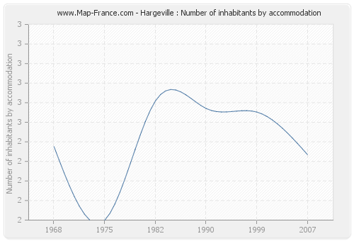 Hargeville : Number of inhabitants by accommodation