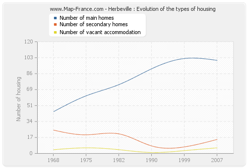 Herbeville : Evolution of the types of housing