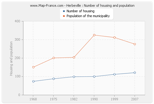 Herbeville : Number of housing and population
