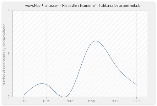 Herbeville : Number of inhabitants by accommodation