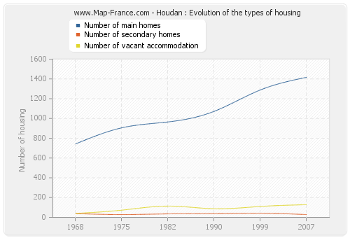 Houdan : Evolution of the types of housing