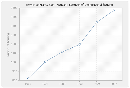 Houdan : Evolution of the number of housing