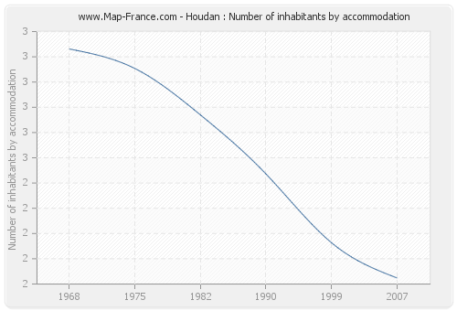 Houdan : Number of inhabitants by accommodation