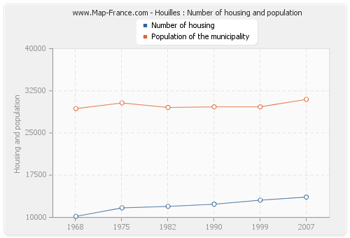 Houilles : Number of housing and population