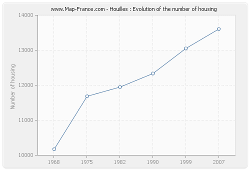 Houilles : Evolution of the number of housing