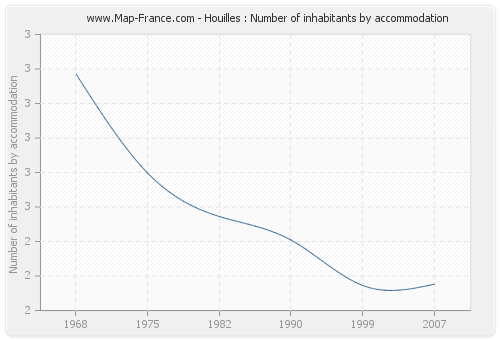 Houilles : Number of inhabitants by accommodation