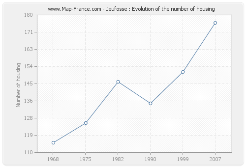 Jeufosse : Evolution of the number of housing