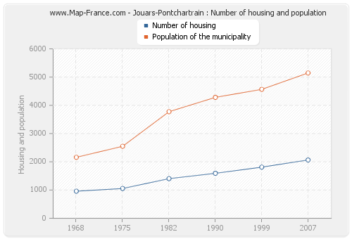 Jouars-Pontchartrain : Number of housing and population