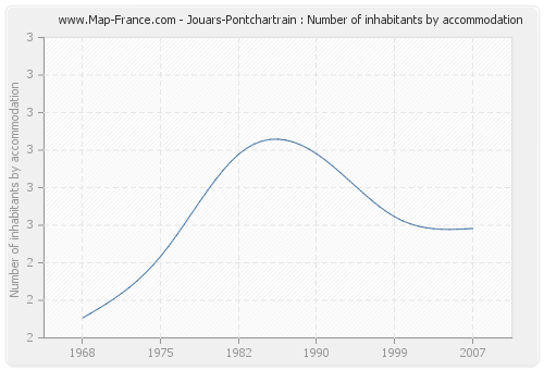 Jouars-Pontchartrain : Number of inhabitants by accommodation
