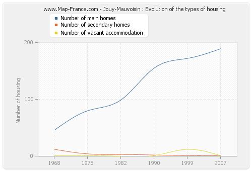Jouy-Mauvoisin : Evolution of the types of housing