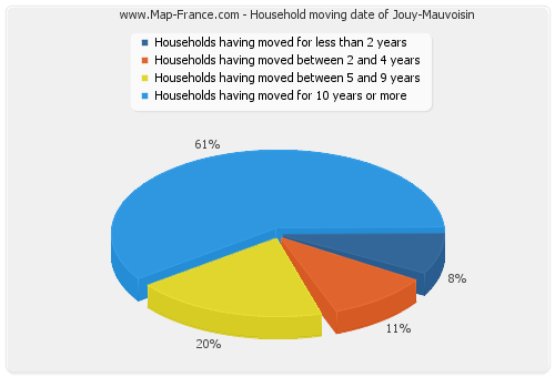 Household moving date of Jouy-Mauvoisin