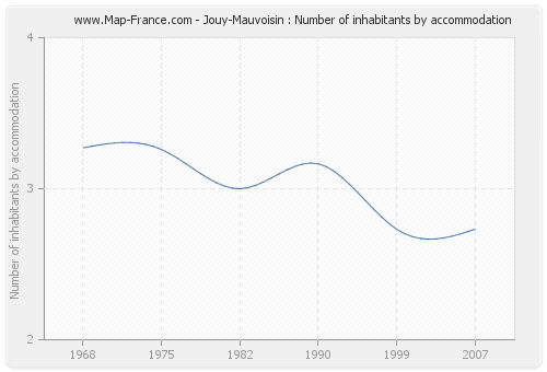 Jouy-Mauvoisin : Number of inhabitants by accommodation