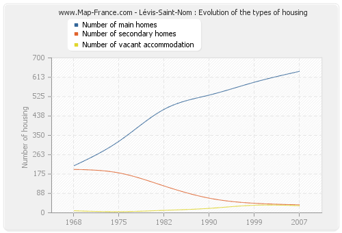 Lévis-Saint-Nom : Evolution of the types of housing