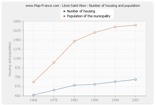 Lévis-Saint-Nom : Number of housing and population