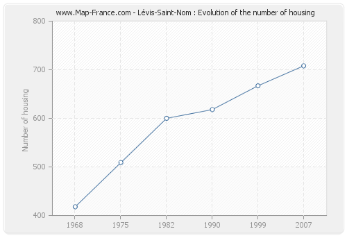 Lévis-Saint-Nom : Evolution of the number of housing