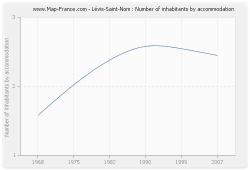 Lévis-Saint-Nom : Number of inhabitants by accommodation
