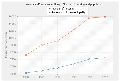Limay : Number of housing and population