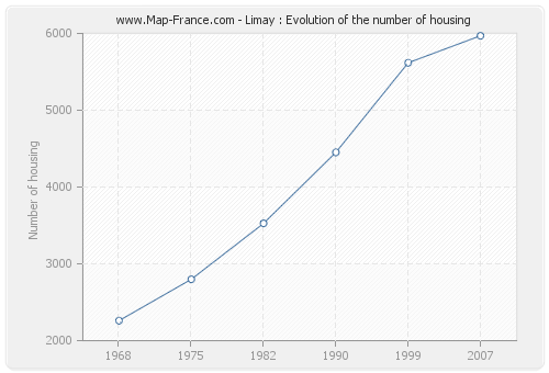Limay : Evolution of the number of housing