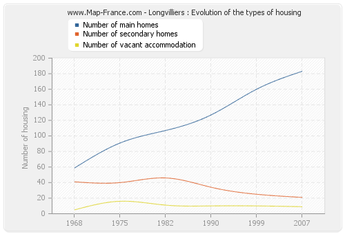 Longvilliers : Evolution of the types of housing