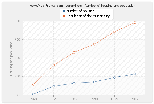 Longvilliers : Number of housing and population