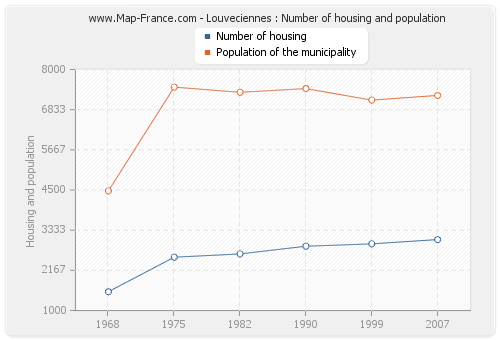 Louveciennes : Number of housing and population