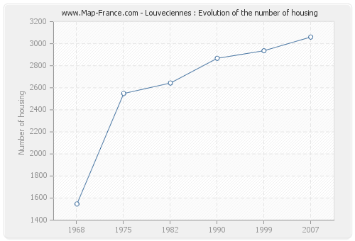 Louveciennes : Evolution of the number of housing