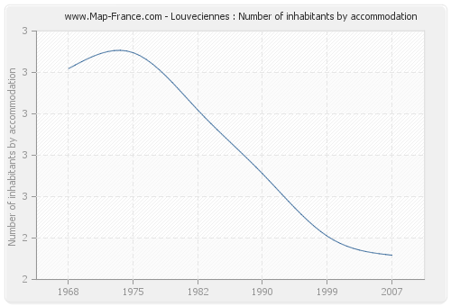 Louveciennes : Number of inhabitants by accommodation