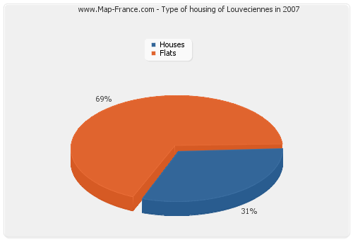 Type of housing of Louveciennes in 2007