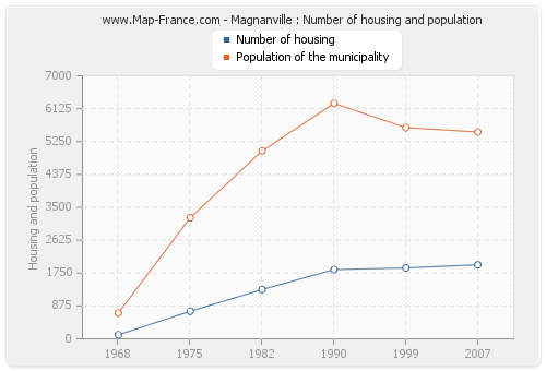 Magnanville : Number of housing and population