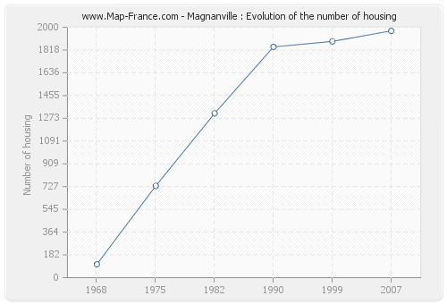 Magnanville : Evolution of the number of housing