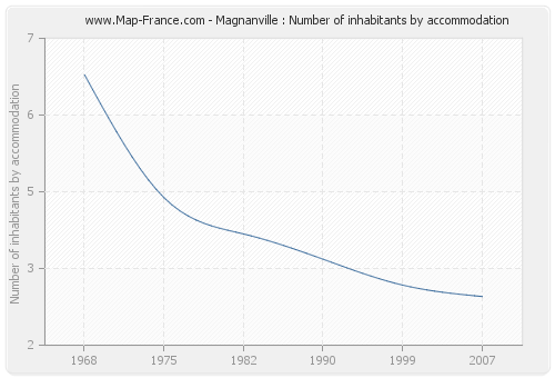 Magnanville : Number of inhabitants by accommodation