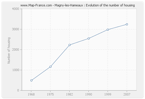 Magny-les-Hameaux : Evolution of the number of housing