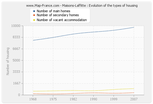Maisons-Laffitte : Evolution of the types of housing