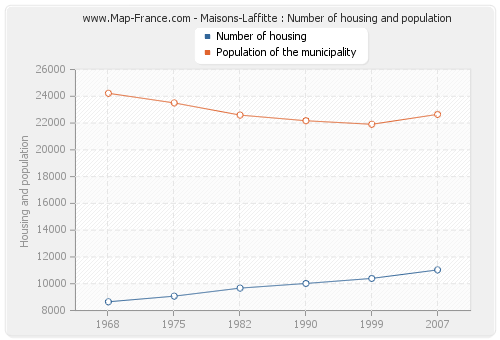 Maisons-Laffitte : Number of housing and population