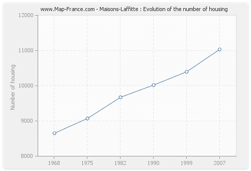 Maisons-Laffitte : Evolution of the number of housing