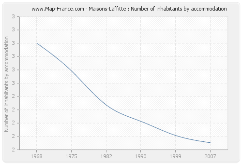 Maisons-Laffitte : Number of inhabitants by accommodation