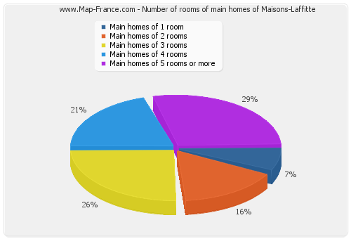 Number of rooms of main homes of Maisons-Laffitte
