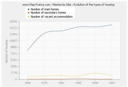 Mantes-la-Jolie : Evolution of the types of housing