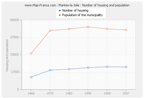 Mantes-la-Jolie : Number of housing and population