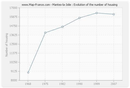 Mantes-la-Jolie : Evolution of the number of housing