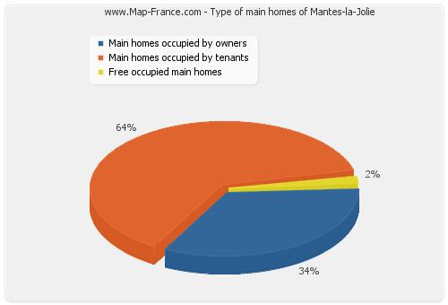 Type of main homes of Mantes-la-Jolie