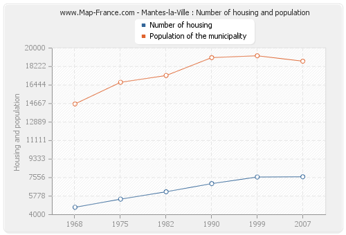 Mantes-la-Ville : Number of housing and population