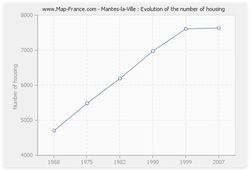 Mantes-la-Ville : Evolution of the number of housing
