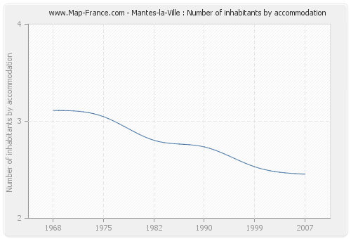 Mantes-la-Ville : Number of inhabitants by accommodation