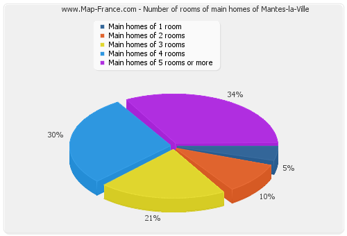Number of rooms of main homes of Mantes-la-Ville