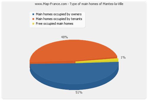Type of main homes of Mantes-la-Ville