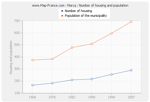 Marcq : Number of housing and population