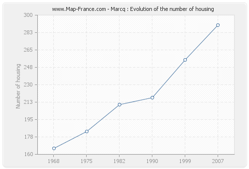 Marcq : Evolution of the number of housing