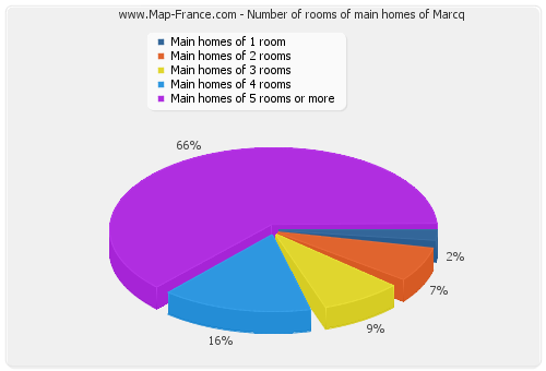 Number of rooms of main homes of Marcq