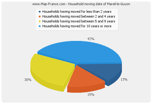 Household moving date of Mareil-le-Guyon